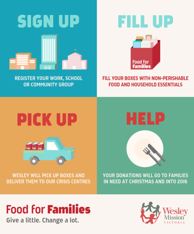 Food for Families - Donation Journey + Branding_001